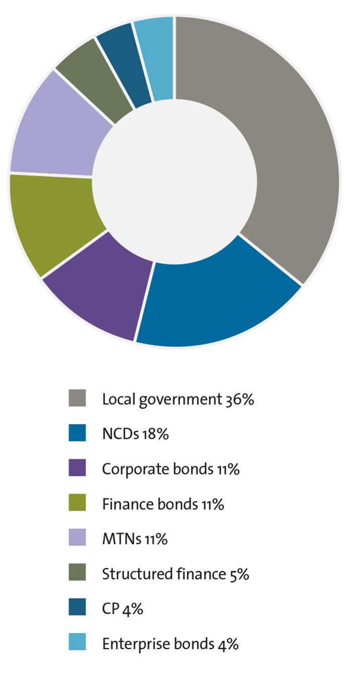 Fig 1: China Credit Market Issuer Mix