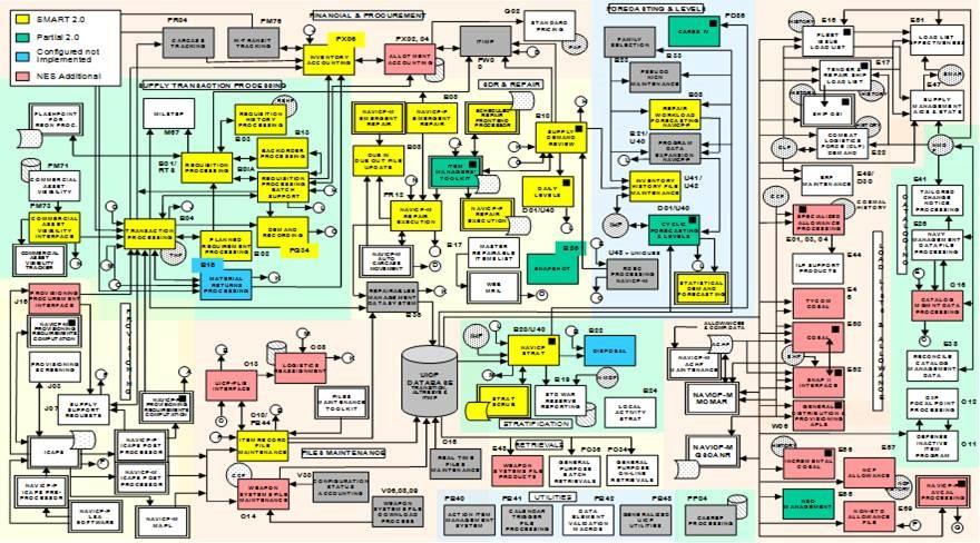 IT system portfolio example